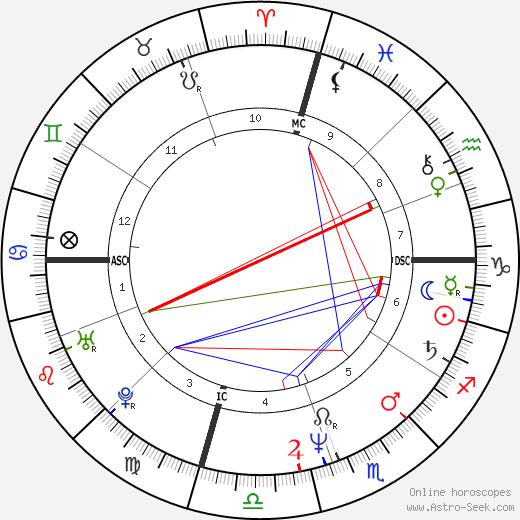 Dominique Cabrera tema natale, oroscopo, Dominique Cabrera oroscopi gratuiti, astrologia