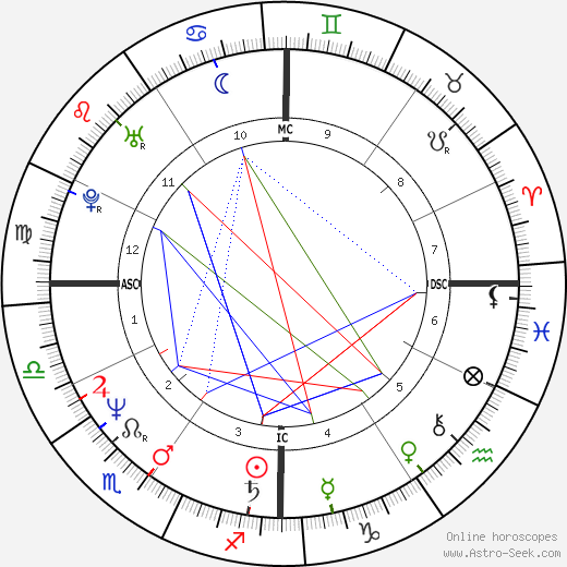 Донни Осмонд Donny Osmond день рождения гороскоп, Donny Osmond Натальная карта онлайн