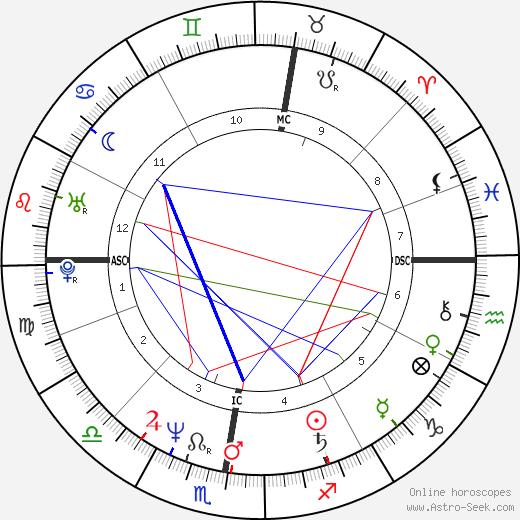 Emmanuel Carrère astro natal birth chart, Emmanuel Carrère horoscope, astrology