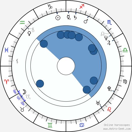 Heinz Josef Braun wikipedia, horoscope, astrology, instagram