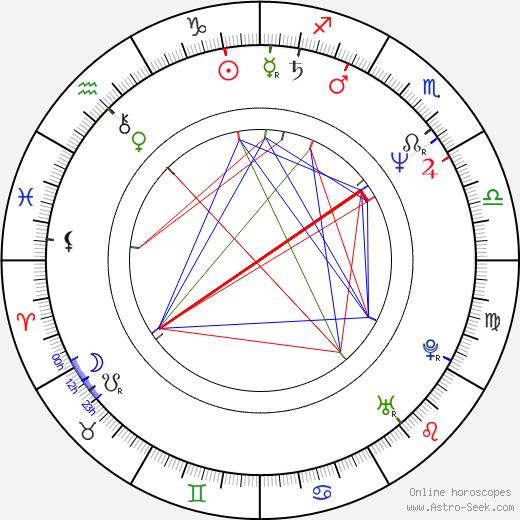 Heinz Josef Braun birth chart, Heinz Josef Braun astro natal horoscope, astrology