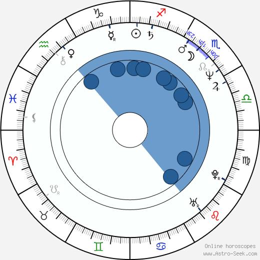 Igor Sklyar wikipedia, horoscope, astrology, instagram