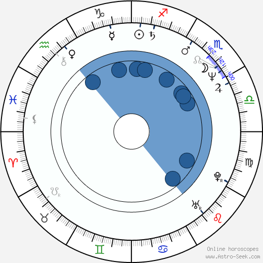 Ivan Vojtek wikipedia, horoscope, astrology, instagram