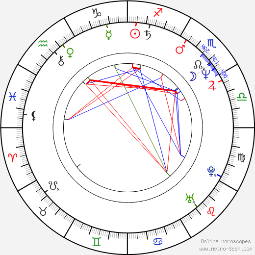 Ivan Vojtek astro natal birth chart, Ivan Vojtek horoscope, astrology