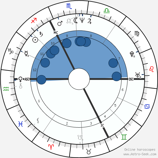 Jacques-Michel Huret wikipedia, horoscope, astrology, instagram