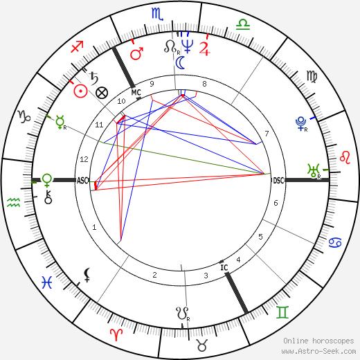 Jacques-Michel Huret astro natal birth chart, Jacques-Michel Huret horoscope, astrology