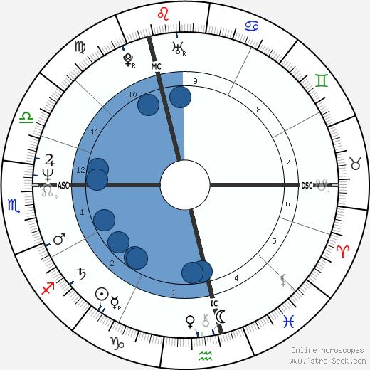 Jillie Mack wikipedia, horoscope, astrology, instagram