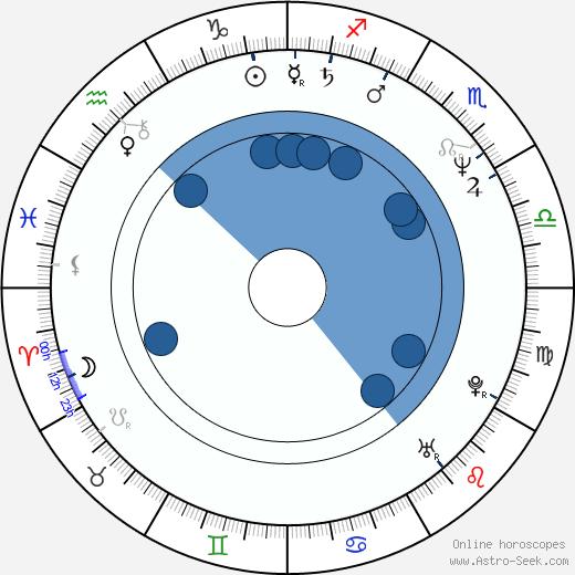 Joanna Pacula wikipedia, horoscope, astrology, instagram