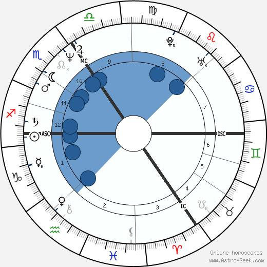 Jonathan Cainer wikipedia, horoscope, astrology, instagram