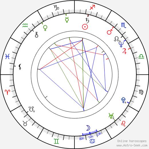 José Luis Gil день рождения гороскоп, José Luis Gil Натальная карта онлайн