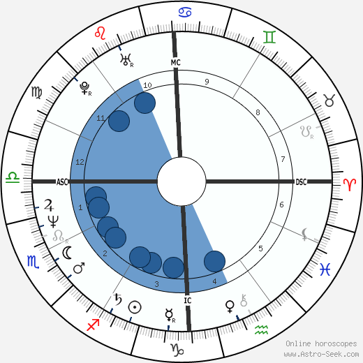 Joseph Romano Jr. wikipedia, horoscope, astrology, instagram