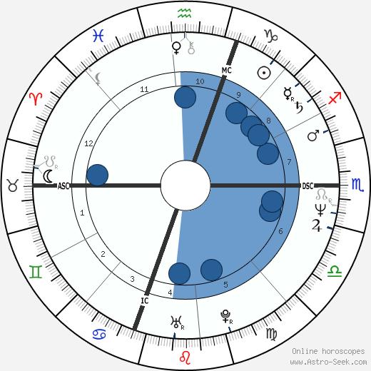 Katherine Byrne wikipedia, horoscope, astrology, instagram