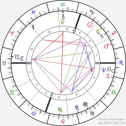 Katherine Byrne день рождения гороскоп, Katherine Byrne Натальная карта онлайн