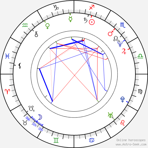 Marcelino Sánchez tema natale, oroscopo, Marcelino Sánchez oroscopi gratuiti, astrologia