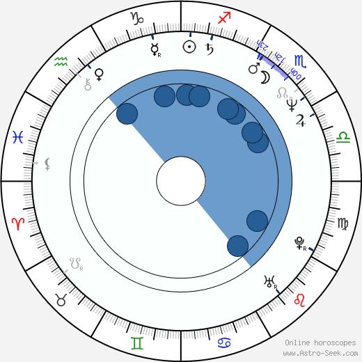 Marek Eben wikipedia, horoscope, astrology, instagram