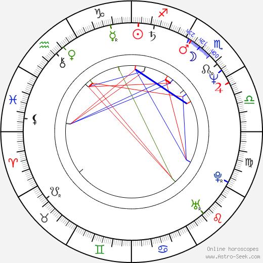 Marek Eben astro natal birth chart, Marek Eben horoscope, astrology