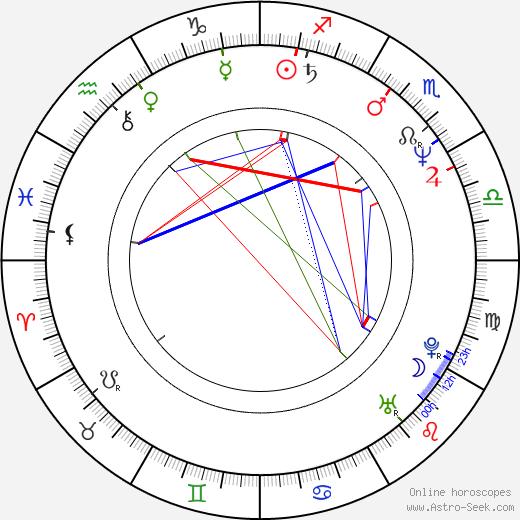 Marie Ludvíková astro natal birth chart, Marie Ludvíková horoscope, astrology