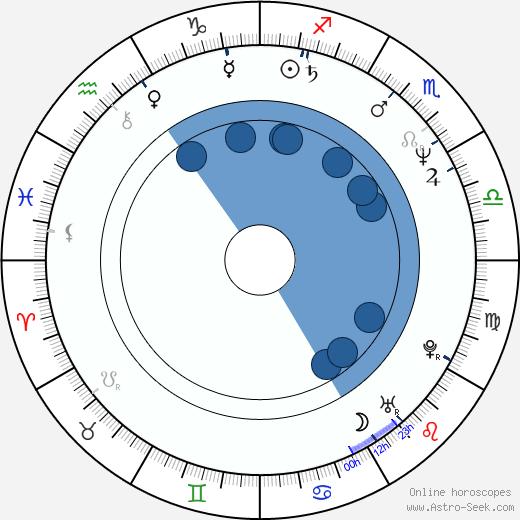 Michael Clarke Duncan wikipedia, horoscope, astrology, instagram