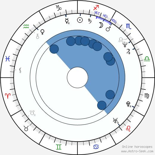 Michael Milhoan wikipedia, horoscope, astrology, instagram