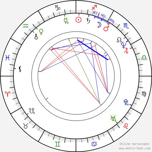 Michael Milhoan astro natal birth chart, Michael Milhoan horoscope, astrology