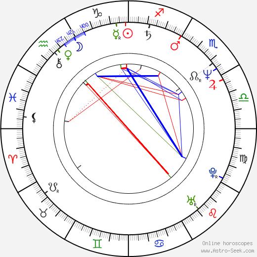 Michael Santoro birth chart, Michael Santoro astro natal horoscope, astrology