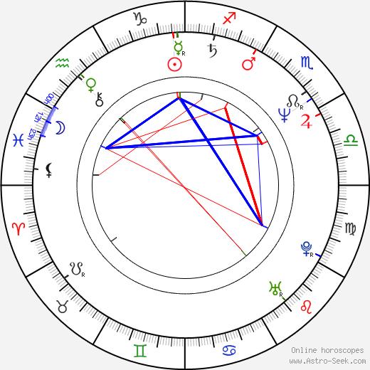 Mike South tema natale, oroscopo, Mike South oroscopi gratuiti, astrologia