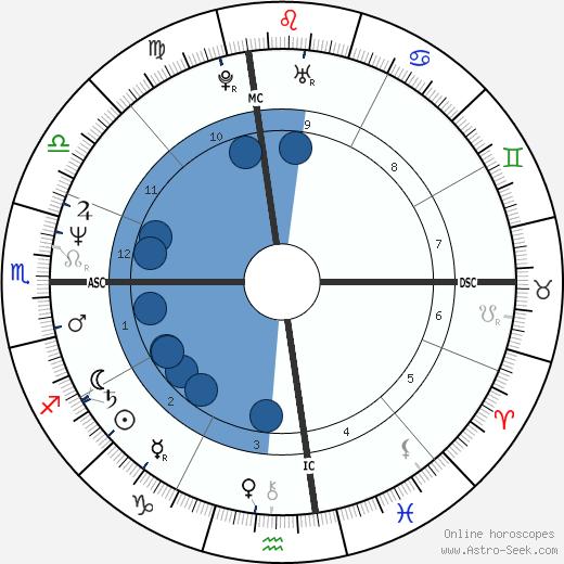 Mike Watt wikipedia, horoscope, astrology, instagram
