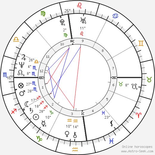Mike Watt birth chart, biography, wikipedia 2020, 2021