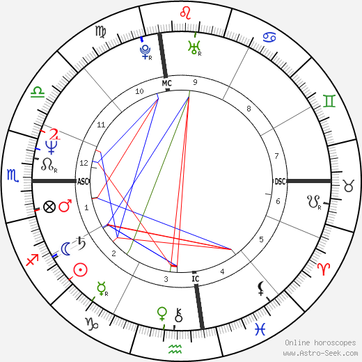 Mike Watt birth chart, Mike Watt astro natal horoscope, astrology