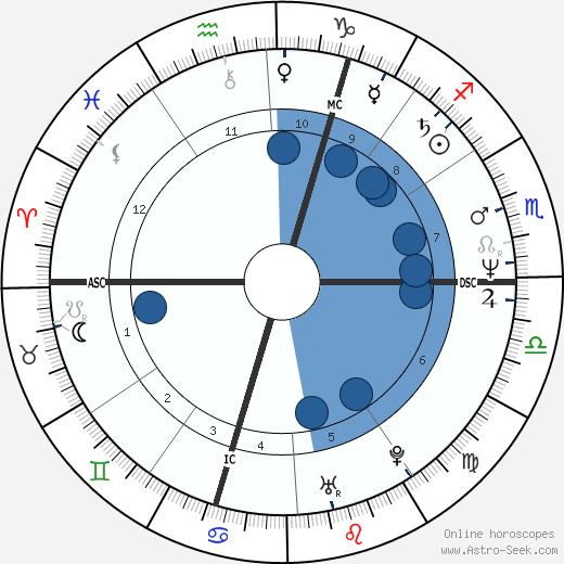 Norbert Teupert wikipedia, horoscope, astrology, instagram