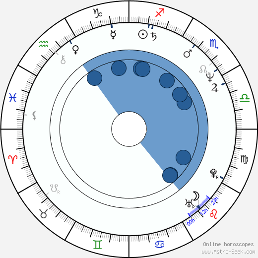 Orly Silbersatz Banai wikipedia, horoscope, astrology, instagram