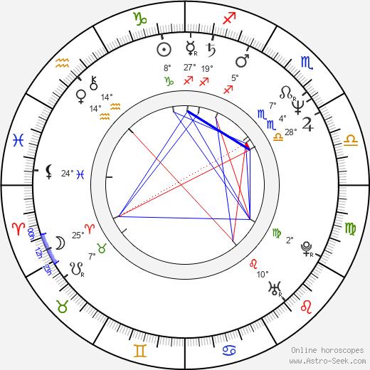 Patricia Kalember birth chart, biography, wikipedia 2018, 2019
