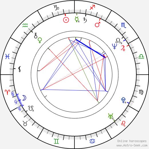 Patricia Kalember astro natal birth chart, Patricia Kalember horoscope, astrology
