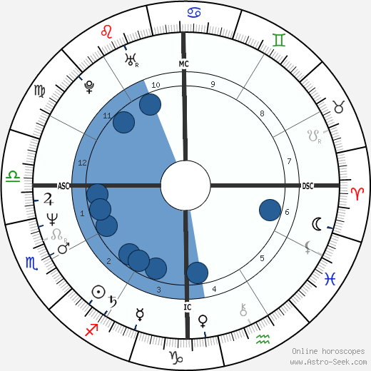 Patrick Bissell wikipedia, horoscope, astrology, instagram