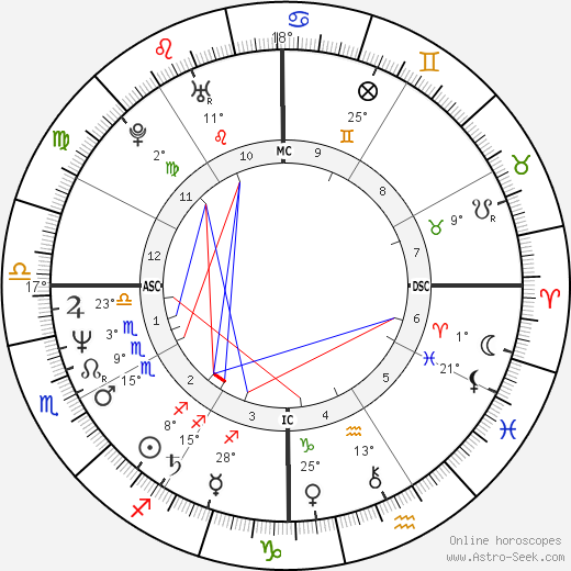 Patrick Bissell birth chart, biography, wikipedia 2019, 2020