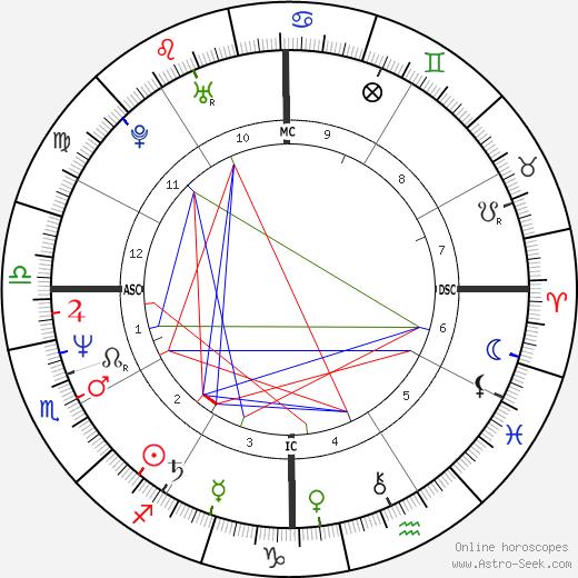 Patrick Bissell день рождения гороскоп, Patrick Bissell Натальная карта онлайн