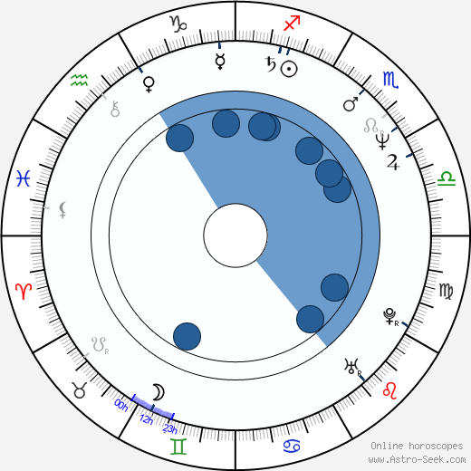 Pavel Koutský wikipedia, horoscope, astrology, instagram
