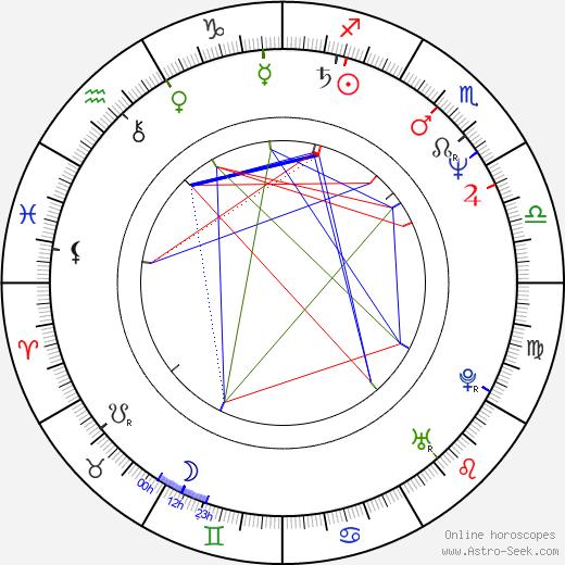 Pavel Koutský день рождения гороскоп, Pavel Koutský Натальная карта онлайн