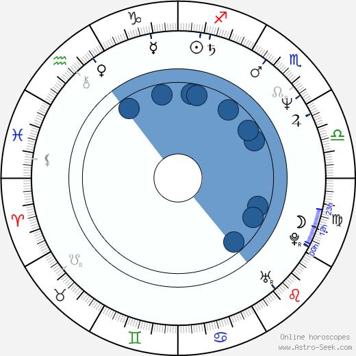 Peter Deming wikipedia, horoscope, astrology, instagram
