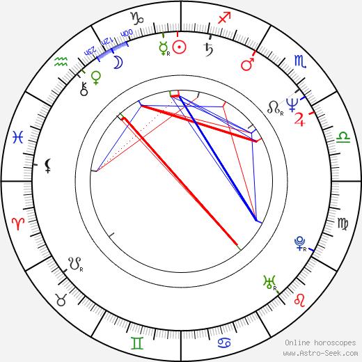 Petra Zieser birth chart, Petra Zieser astro natal horoscope, astrology