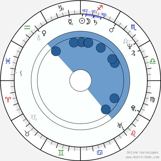 Piet Klocke wikipedia, horoscope, astrology, instagram