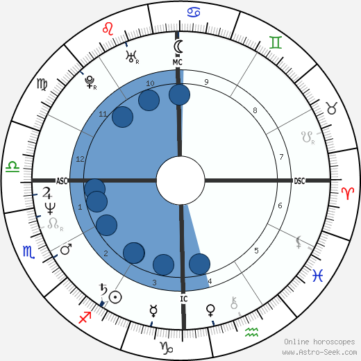 Prem Rawat wikipedia, horoscope, astrology, instagram