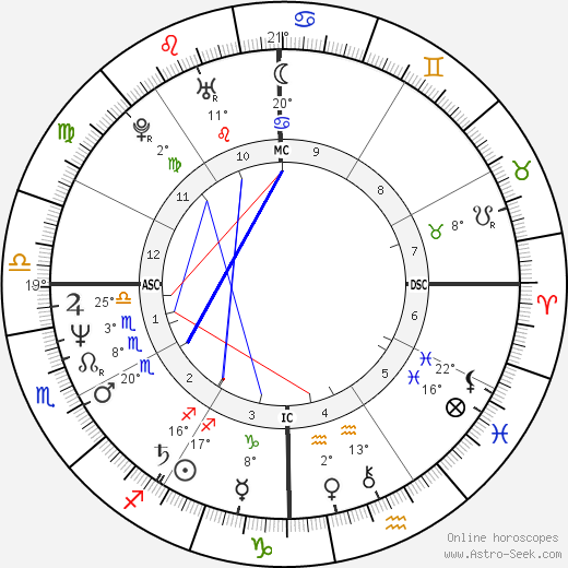 Prem Rawat birth chart, biography, wikipedia 2018, 2019