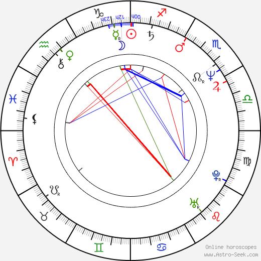 Ray Romano birth chart, Ray Romano astro natal horoscope, astrology