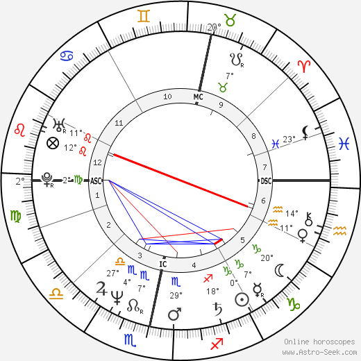 Ricky Ross birth chart, biography, wikipedia 2019, 2020