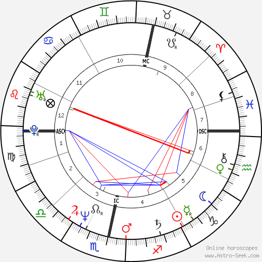 Ricky Ross astro natal birth chart, Ricky Ross horoscope, astrology