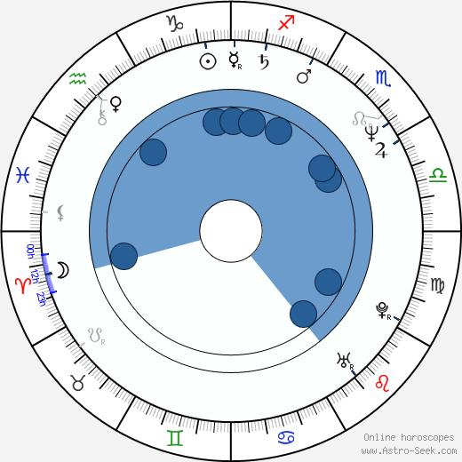 Sam Ayers wikipedia, horoscope, astrology, instagram
