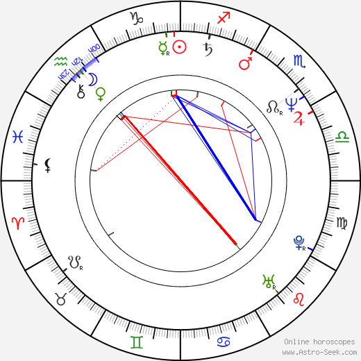 Scott Spiegel birth chart, Scott Spiegel astro natal horoscope, astrology