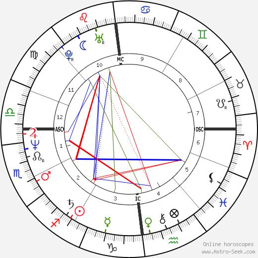 Serge Larivière день рождения гороскоп, Serge Larivière Натальная карта онлайн