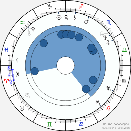 Serge Riaboukine wikipedia, horoscope, astrology, instagram